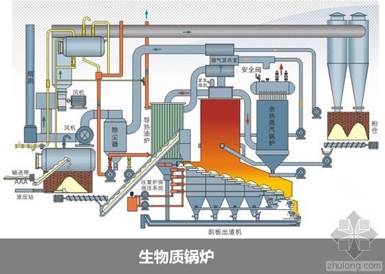 """uasb生物接触氧化资料下载-""""生物煤""""锅炉 应对雾霾天的又一利器"""