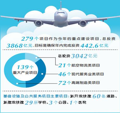 郑州航空港重点项目建设再挥大手笔 投资442.6亿元