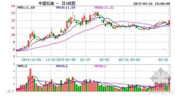 """中石油去年净利降17% 天然气成""""独秀"""""""