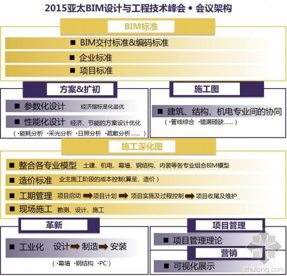 4月28-29日成都亚太BIM设计与工程技术峰会即将开幕