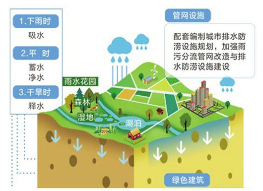 济南投资149亿建海绵城市 相当于8个大明湖蓄水量