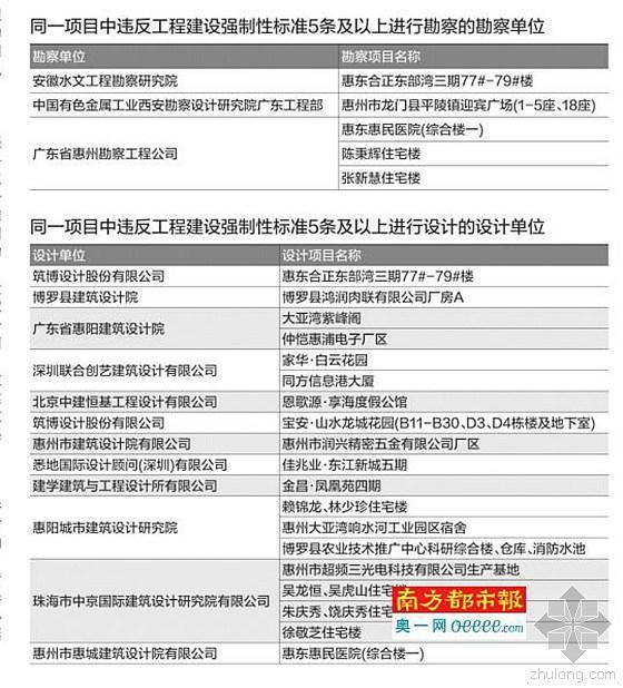 惠州:14家勘察设计单位被通报批评