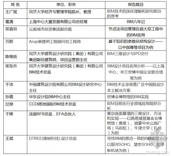 8月21日上海:BIM政策解读及应用实践学术研讨会