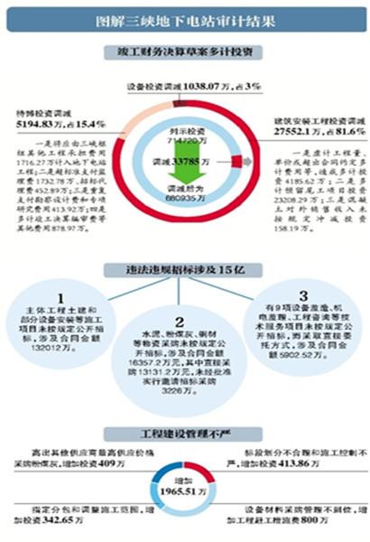 三峡地下电站违法违规招标15亿
