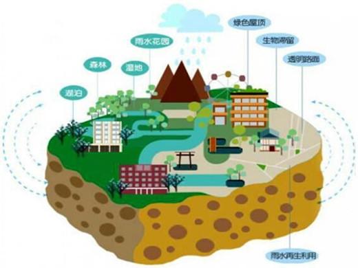 国务院力推海绵城市 每平方公里投资过亿