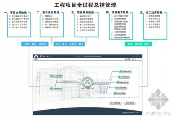 探讨5D BIM技术 在建设项目总控管理中的应用