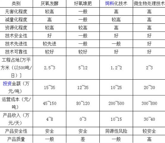 中国餐厨垃圾处理市场现状及未来发展趋势