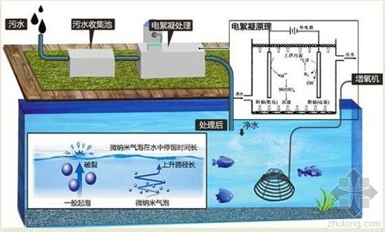 杭城西三河道藏污水系统设曝气机 24小时电离去污