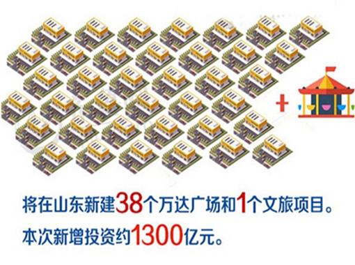 万达投资山东1300亿 新建39个万达广场及文旅项目