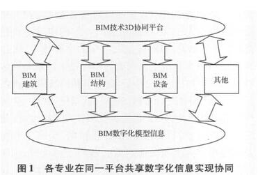 BIM在预制装配式建筑3D协同设计中的应用