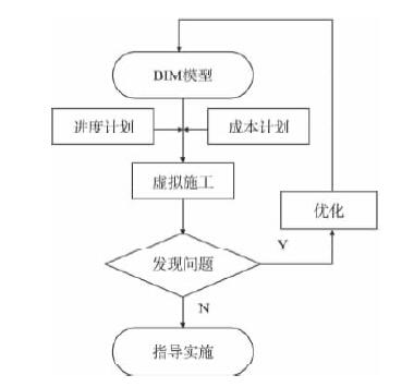 基于BIM和RFID技术的装配式建筑施工过程管理