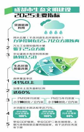 成都将斥资5619亿打造238个项目 勾勒生态图景
