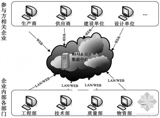 借助BIM+云技术,要怎么协同管理 建筑物化阶段碳排放?