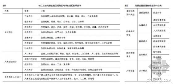 BIM技术在风景名胜区规划中的应用 ——以长江三峡风景名胜区为例