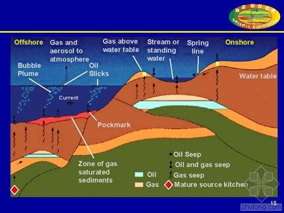 深水高精度地震勘探系统成套化研制课题通过验收