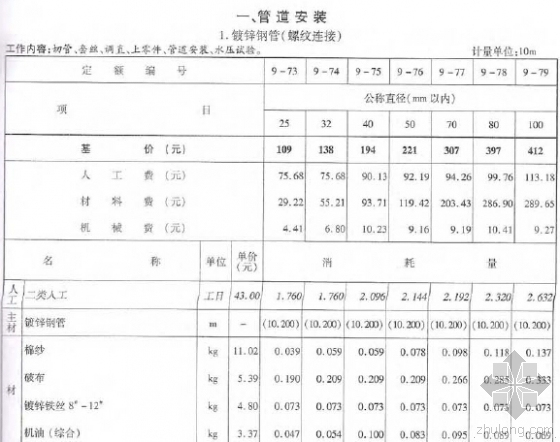 2010版浙江省安装工程预算定额(给排水、暖通、燃气工程)