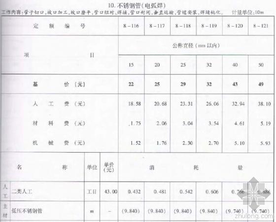 2010版浙江省安装工程预算定额(工业管道工程PDF格式)