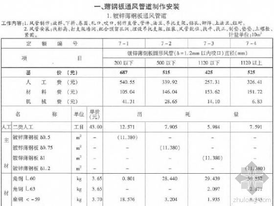 2010版浙江省安装工程预算定额(通风空调工程PDF格式)