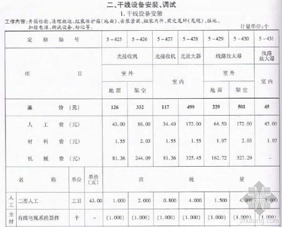 2010版浙江省安装工程预算定额(建筑智能化系统设备安装)