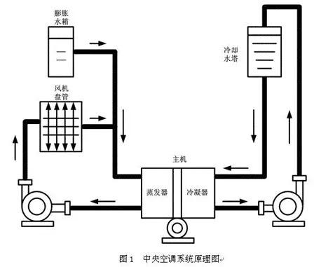 中央空调的自动化节能改造方案