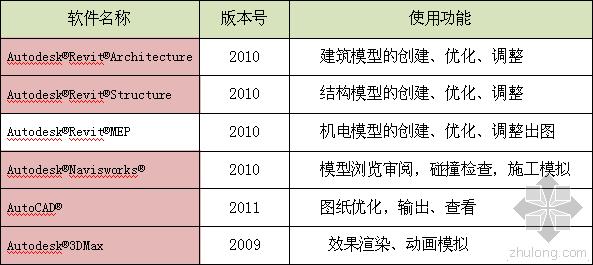 鲁班工程的BIM技术应用总结(河南科技大学图书信息中心图书馆)