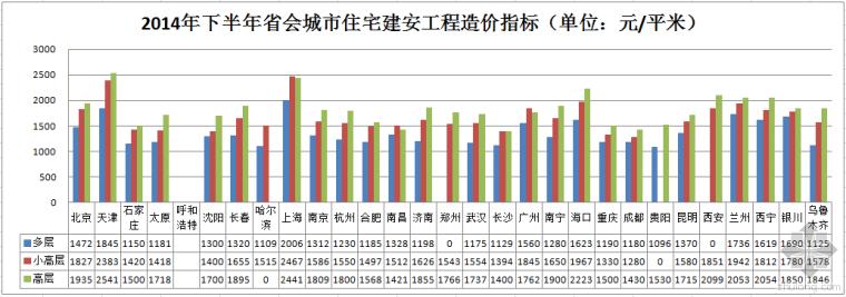2014下半年省会城市住宅建安工程造价指标