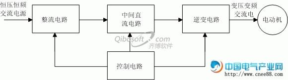 一控二变频器资料下载-变频器的基本结构