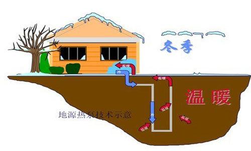 地源热泵原理的解析