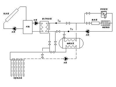 关于太阳能与地源热泵联合供暖的分析