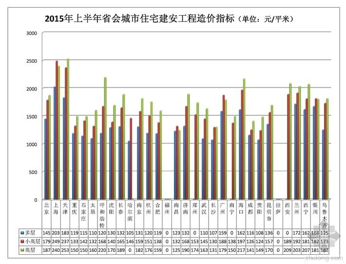 住建部:最新省会城市住宅工程造价指标