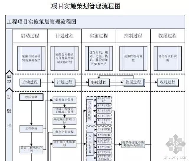 超全项目标准化工作手册