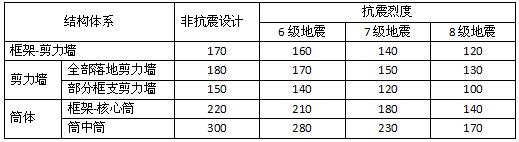 超高层建筑的造价分析(典型案例分析),学习了!