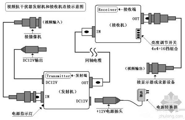 四大步骤解决监控系统视频干扰