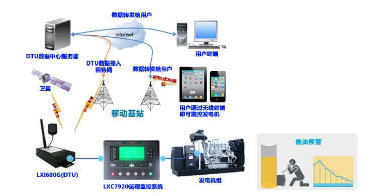 LIXISE移动通信基站发电机远程监控系统的特点