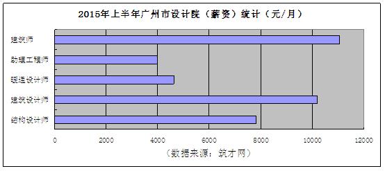 广东知名建筑设计院薪资