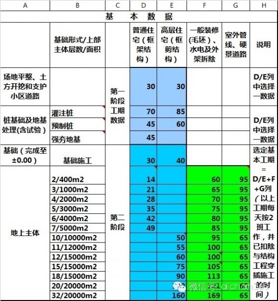 [万科标杆]万科集团工期计算及控制标准(绝密数据)