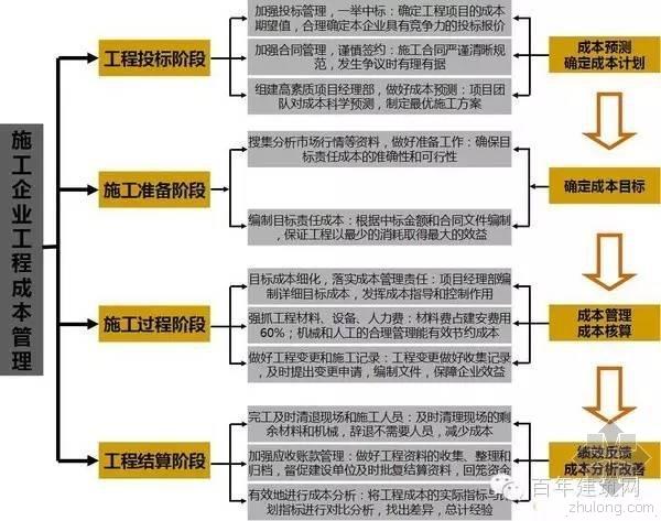 一张图搞定施工企业工程造价成本管理