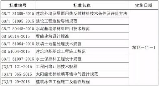 2015年11月实施的工程建设标准汇总