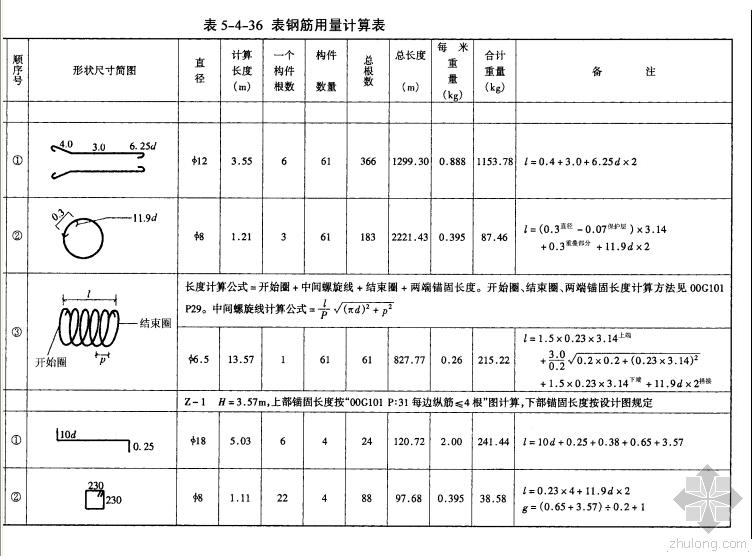 钢结构工程量计算及计算规则(pdf 110页),详细全面!