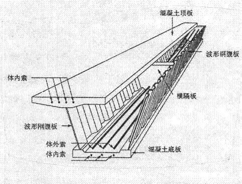 工程中各种梁的区别 基础梁 地框梁 承台梁