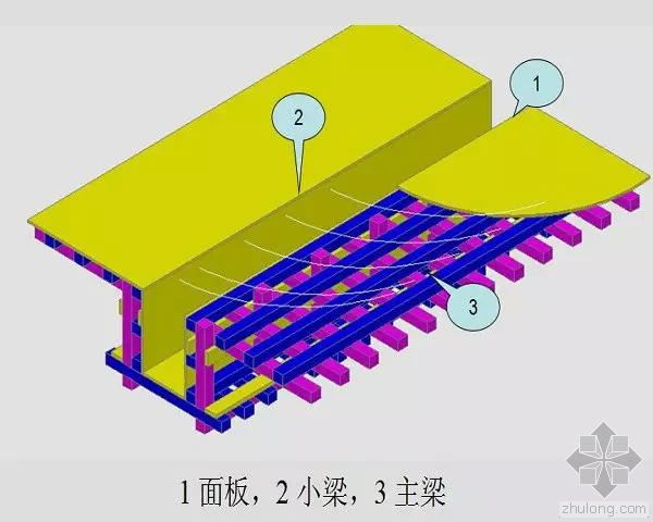 模板工程施工要点及质量控制措施
