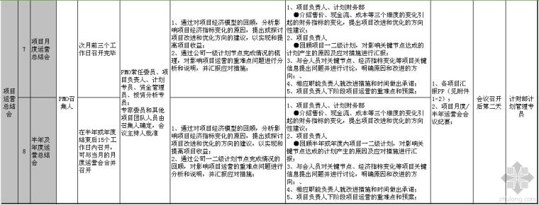 龙湖地产项目运营会分类指引~还不来收藏