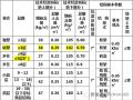 重磅干货:万科最新结构设计标准(2015)