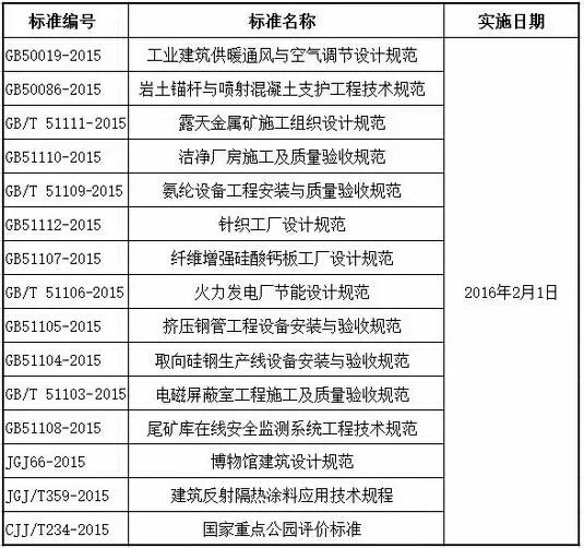 2016年2月实施的工程建设标准汇总