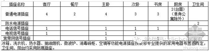 恒大集团建筑电气专业细化标准