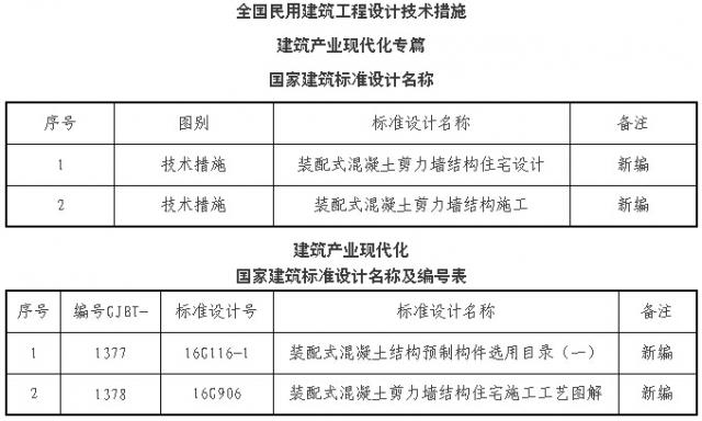 大事件!住建部批准4项国家建筑标准设计,3月1日起实施