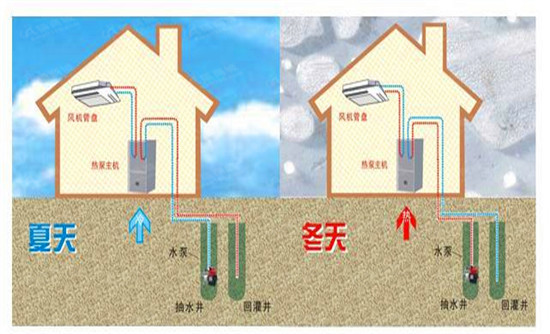 地源热泵工作原理及设计选型