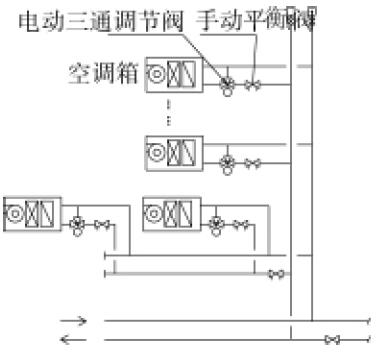 平衡阀在商业建筑暖通空调水力平衡中的应用