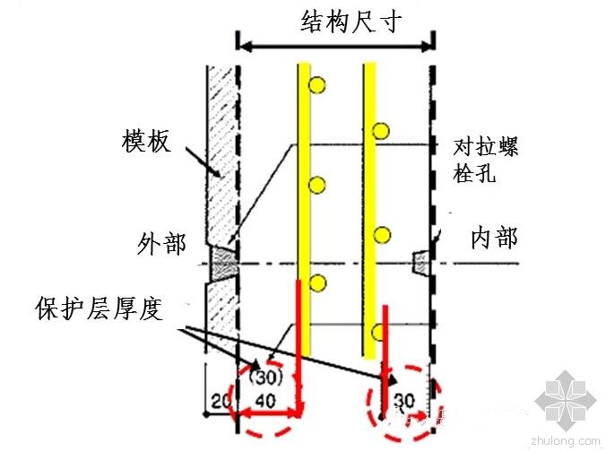 日本对混凝土保护层的控制方法和措施,的确有妙招