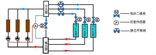一次泵系统和二次泵系统